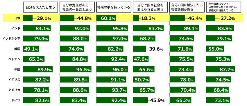出典:日本財団「18歳意識調査」:テーマ「国や社会に対する意識」より抜粋
