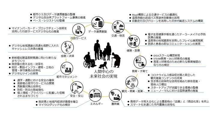 加賀スマートシティ構造図