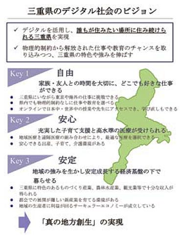 三重県デジタル社会のビジョン